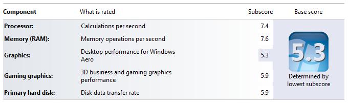 Windows 7 WEI Comparisons – Acer AC100 versus the HP NL36